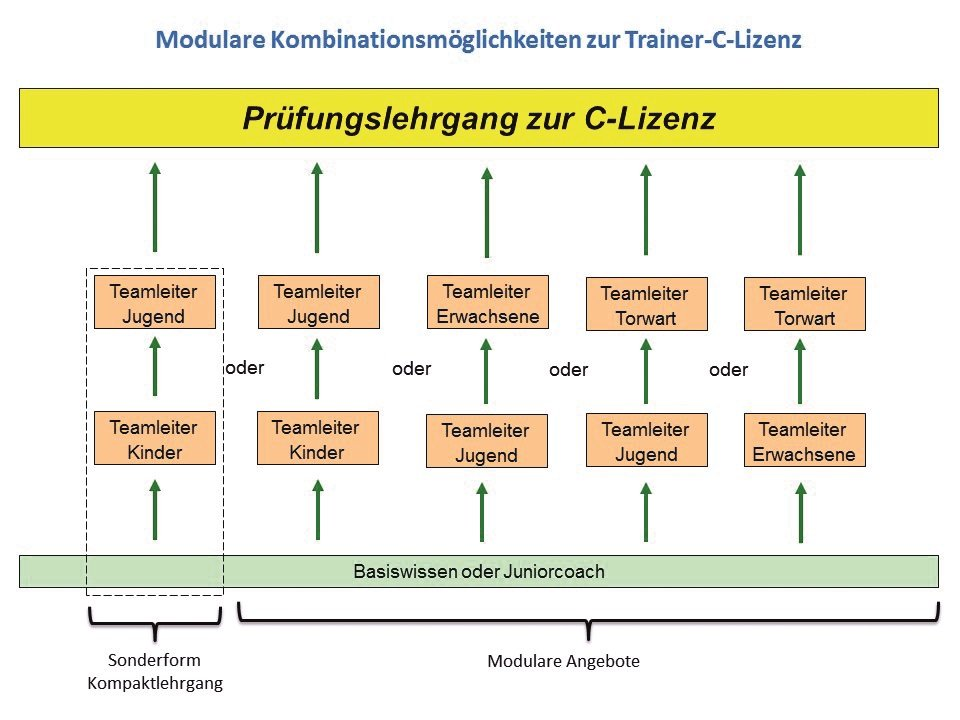 Trainer C Fussballverband Rheinland
