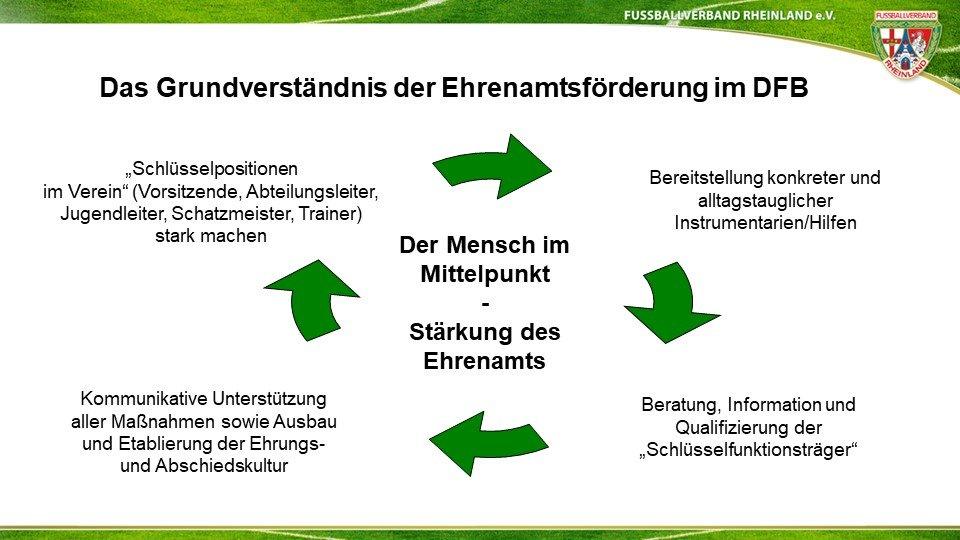 Ehrenamt Fußballverband Rheinland